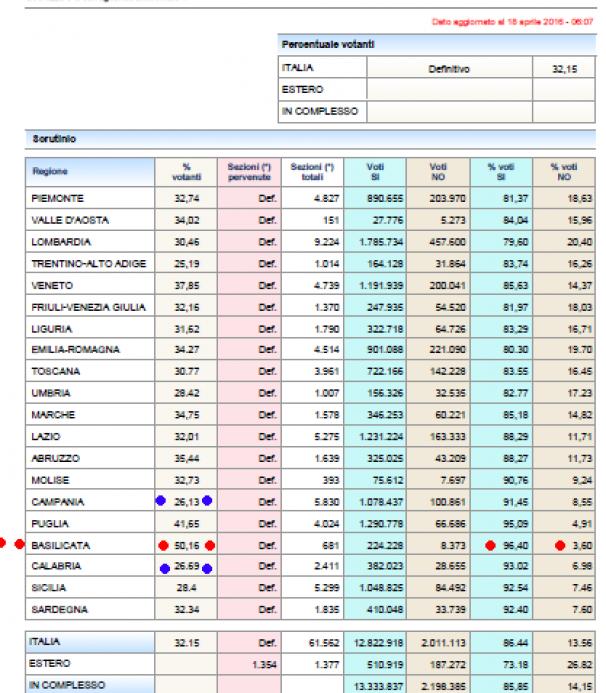 Referendum, analisi del risultato
